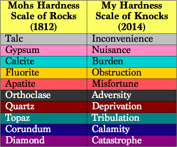 Hardness Knock Scale Graphic2